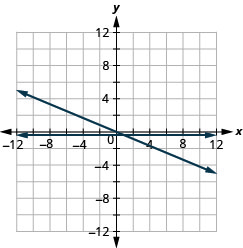 The figure shows a two straight lines drawn on the same x y-coordinate plane. The x-axis of the plane runs from negative 12 to 12. The y-axis of the plane runs from negative 12 to 12. One line is a straight horizontal line going through the points (negative 4, negative one half) (0, negative one half), (4, negative one half), and all other points with second coordinate negative one half. The other line is a slanted line going through the points (negative 10, 5), (negative 8, 4), (negative 6, 3), (negative 4, 2), (negative 2, 1), (0, 0), (1, negative 2), (2, negative 4), (3, negative 6), (4, negative 8), and (5, negative 10).
