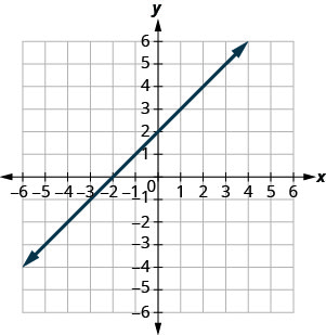 The figure shows a straight line drawn on the x y-coordinate plane. The x-axis of the plane runs from negative 7 to 7. The y-axis of the plane runs from negative 7 to 7. The straight line goes through the points (negative 6, negative 4), (negative 5, negative 3), (negative 4, negative 2), (negative 3, negative 1), (negative 2, 0), (negative 1, 1), (0, 2), (1, 3), (2, 4), (3, 5), (4, 6), and (5, 7).