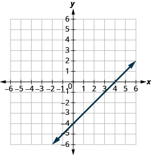 The figure shows a straight line drawn on the x y-coordinate plane. The x-axis of the plane runs from negative 7 to 7. The y-axis of the plane runs from negative 7 to 7. The straight line goes through the points (negative 3, negative 7), (negative 2, negative 6), (negative 1, negative 5), (0, negative 4), (1, negative 3), (2, negative 2), (3, negative 1), (4, 0), (5, 1), (6, 2), and (7, 3).
