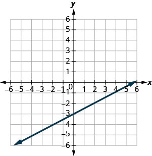 The figure shows a straight line drawn on the x y-coordinate plane. The x-axis of the plane runs from negative 7 to 7. The y-axis of the plane runs from negative 7 to 7. The straight line goes through the points (negative 6, negative 6), (negative 4, negative 5), (negative 2, negative 4), (0, negative 3), (2, negative 2), (4, negative 1), and (6, 0).