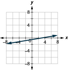 The figure shows a straight line drawn on the x y-coordinate plane. The x-axis of the plane runs from negative 7 to 7. The y-axis of the plane runs from negative 7 to 7. The straight line goes through the points (negative 6, negative three halves), (negative 3, negative 1), (0, negative one half), (3, 0), and (6, one half).