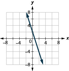 The figure shows a straight line drawn on the x y-coordinate plane. The x-axis of the plane runs from negative 7 to 7. The y-axis of the plane runs from negative 7 to 7. The straight line goes through the points (negative 2, 7), (0, 2), (2, negative 3), and (4, negative 8).