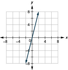 The figure shows a straight line drawn on the x y-coordinate plane. The x-axis of the plane runs from negative 7 to 7. The y-axis of the plane runs from negative 7 to 7. The straight line goes through the points (negative 2, negative 8), (negative 1, negative 4), (0, 0), (1, 4), and (2, 8).