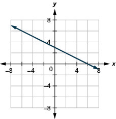 The figure shows a straight line drawn on the x y-coordinate plane. The x-axis of the plane runs from negative 7 to 7. The y-axis of the plane runs from negative 7 to 7. The straight line goes through the points (negative 6, 6), (negative 4, 5), (negative 2, 4), (0, 3), (2, 2), (4, 1), and (6, 0).