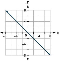 The figure shows a straight line drawn on the x y-coordinate plane. The x-axis of the plane runs from negative 7 to 7. The y-axis of the plane runs from negative 7 to 7. The straight line goes through the points (negative 6, 6), (negative 5, 5), (negative 4, 4), (negative 3, 3), (negative 2, 2), (negative 1, 1), (0, 0), (1, negative 1), (2, negative 2), (3, negative 3), (4, negative 4), (5, negative 5), and (6, negative 6).