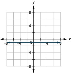The figure shows a straight horizontal line drawn on the x y-coordinate plane. The x-axis of the plane runs from negative 7 to 7. The y-axis of the plane runs from negative 7 to 7. The horizontal line goes through the points (0, negative 1), (1, negative 1), (2, negative 1) and all points with second coordinate negative 1.