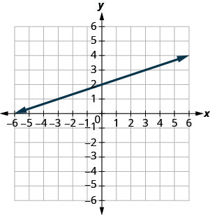 The figure shows a straight line drawn on the x y-coordinate plane. The x-axis of the plane runs from negative 7 to 7. The y-axis of the plane runs from negative 7 to 7. The straight line goes through the points (negative 6, 0), (negative 3, 1), (0, 2), (3, 3), and (6, 4).