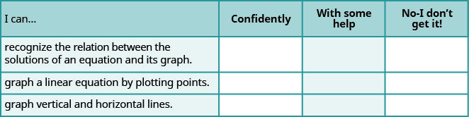 """This table has 4 rows and 4 columns. The first row is a header row and it labels each column. The first column header is """"I can…"""", the second is """"Confidently"""", the third is """"With some help"""", and the fourth is """"No, I don't get it"""". Under the first column are the phrases """"…recognize the relation between the solutions of an equation and its graph."""", """"…graph a linear equation by plotting points."""", and """"…graph vertical and horizontal lines."""". The other columns are left blank so that the learner may indicate their mastery level for each topic."""