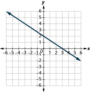 The figure shows a straight line on the x y- coordinate plane. The x- axis of the plane runs from negative 10 to 10. The y- axis of the planes runs from negative 10 to 10. The straight line goes through the points (negative 9, 8), (negative 6, 6), (negative 3, 4), (0, 2), (3, 0), (6, negative 2), and (9, negative 4).