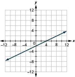 The figure shows a straight line on the x y- coordinate plane. The x- axis of the plane runs from negative 12 to 12. The y- axis of the planes runs from negative 12 to 12. The straight line goes through the points (negative 10, negative 7), (negative 8, negative 6), (negative 6, negative 5), (negative 4, negative 4), (negative 2, negative 3), (0, negative 2), (2, negative 1), (4, 0), (6, 1), (8, 2), and (10, 3).
