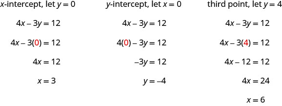 """The figure shows a series of statements and equations: """"Find the x- intercept. Let y equals 0"""", 4x minus 3y equals 12, 4x minus 3(0) equals 12 (where the 0 is red), 4x equals 12, x equals 3, """"Find the y- intercept. Let x equals 0"""", 4x minus 3y equals 12, 4(0) minus 3y equals 12 (where the 0 is red), negative 3y equals 12, y equals negative 4, """"third point, let y equals 4"""", 4x minus 3y equals 12, 4x minus 3(4) equals 12 (where the second 4 is red), 4x minus 12 equals 12, 4x equals 24, and x equals 6."""