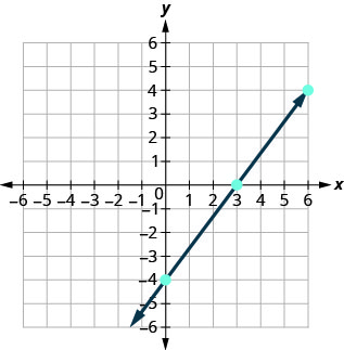 The figure shows the graph of a straight line going through three points on the x y- coordinate plane. The x- axis of the plane runs from negative 7 to 7. The y- axis of the planes runs from negative 7 to 7. Three points are marked at (0, negative 4), (3, 0), and (6, 4). The straight line is drawn through the points (0, negative 4), (3, 0), and (6, 4).