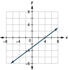 The figure shows the graph of a straight line on the x y- coordinate plane. The x- axis of the plane runs from negative 7 to 7. The y- axis of the planes runs from negative 7 to 7. The straight line goes through the points (negative 4, negative 6), (0, negative 3), and (4, 0).