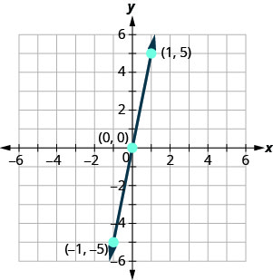 The figure shows the graph of a straight line going through three points on the x y- coordinate plane. The x- axis of the plane runs from negative 10 to 10. The y- axis of the planes runs from negative 10 to 10. Three points are marked and labeled with their coordinates at (negative 1, negative 5), (0, 0), and (1, 5). The straight line is drawn through the points (negative 1, negative 5), (0, 0), and (1, 5).
