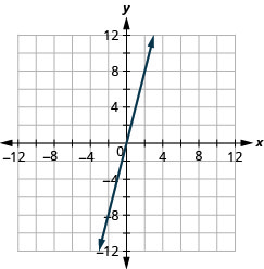 The figure shows a straight line on the x y- coordinate plane. The x- axis of the plane runs from negative 12 to 12. The y- axis of the planes runs from negative 12 to 12. The straight line goes through the points (negative 4, negative 12), (negative 3, negative 9), (negative 2, negative 6), (negative 1, negative 3), (0, 0), (1, 3), (2, 6), (3, 9), and (4, 12).