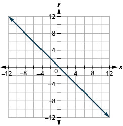 The figure shows a straight line on the x y- coordinate plane. The x- axis of the plane runs from negative 12 to 12. The y- axis of the planes runs from negative 12 to 12. The straight line goes through the points (negative 10, 10), (negative 9, 9), (negative 8, 8), (negative 7, 7), (negative 6, 6), (negative 5, 5), (negative 4, 4), (negative 3, 3), (negative 2, 2), (negative 1, 1), (0, 0), (1, negative 1), (2, negative 2), (3, negative 3), (4, negative 4), (5, negative 5), (6, negative 6), (7, negative 7), (8, negative 8), (9, negative 9), and (10, negative 10).