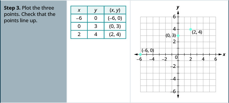 """Step 3 for the example is a table and a graph. The table has four rows and three columns. The first row is a header row and it labels each column. The first column header is """"x"""", the second is """"y"""", and the third is """"(x,y)"""". Under the first column are the numbers negative 6, 0 and 2. Under the second column are the numbers 0, 3, and 4. Under the third column are the ordered pairs (negative 6, 0), (0, 3), and (2, 4). The graph has three points on the x- y coordinate plane. The x- axis of the plane runs from negative 7 to 7. The y- axis of the planes runs from negative 7 to 7. Three points are marked at (negative 6, 0), (0, 3), and (2, 4)."""