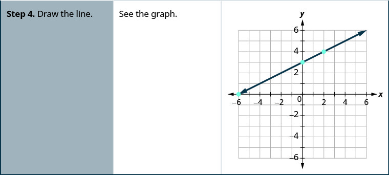 """Step 4 of the general procedure is """"Draw the line."""" For the specific example, there is the statement """"See the graph"""" and a graph of a straight line going through three points on the x y- coordinate plane. The x- axis of the plane runs from negative 7 to 7. The y- axis of the planes runs from negative 7 to 7. Three points are marked at (negative 6, 0), (0, 3), and (2, 4). The straight line is drawn through the points (negative 6, 0), (negative 4, 1), (negative 2, 2), (0, 3), (2, 4), (4, 5), and (6, 6)."""