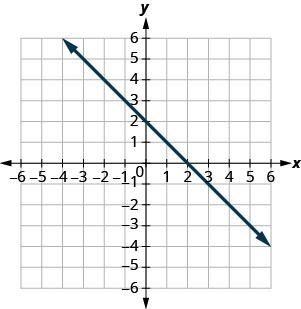 The figure shows a straight line on the x y- coordinate plane. The x- axis of the plane runs from negative 10 to 10. The y- axis of the planes runs from negative 10 to 10. The straight line goes through the points (negative 6, 8), (negative 5, 7), (negative 4, 6), (negative 3, 5), (negative 2, 4), (negative 1, 3), (0, 2), (1, 1), (2, 0), (3, negative 1), (4, negative 2), (5, negative 3) and (6, negative 4).