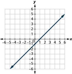 The figure shows a straight line on the x y- coordinate plane. The x- axis of the plane runs from negative 10 to 10. The y- axis of the planes runs from negative 10 to 10. The straight line goes through the points (negative 6, negative 7), (negative 5, negative 6), (negative 4, negative 5), (negative 3, negative 4), (negative 2, negative 3), (negative 1, negative 2), (0, negative 1), (1, 0), (2, 1), (3, 2), (4, 3), (5, 4), (6, 5), (7, 6), and (8, 7).