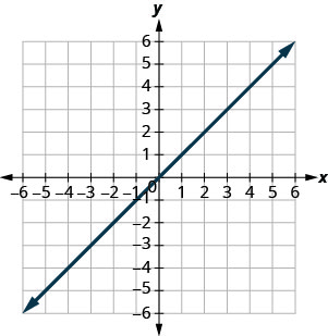 The figure shows a straight line on the x y- coordinate plane. The x- axis of the plane runs from negative 7 to 7. The y- axis of the planes runs from negative 7 to 7. The straight line goes through the plotted point (0, 0).