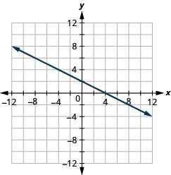 The figure shows a straight line on the x y- coordinate plane. The x- axis of the plane runs from negative 12 to 12. The y- axis of the planes runs from negative 12 to 12. The straight line goes through the points (negative 8, 6), (negative 6, 5), (negative 4, 4), (negative 2, 3), (0, 2), (2, 1), (4, 0), (6, negative 1), (8, negative 2), and (10, negative 3).
