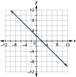 The figure shows a straight line on the x y- coordinate plane. The x- axis of the plane runs from negative 12 to 12. The y- axis of the planes runs from negative 12 to 12. The straight line goes through the points (negative 8, 10), (negative 7, 9), (negative 6, 8),(negative 5, 7), (negative 4, 6), (negative 3, 5), (negative 2, 4), (negative 1, 3), (0, 2), (1, 1), (2, 0), (3, negative 1), (4, negative 2), (5, negative 3), (6, negative 4), (7, negative 5), (8, negative 6), (9, negative 7), and (10, negative 8).