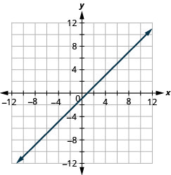 The figure shows a straight line on the x y- coordinate plane. The x- axis of the plane runs from negative 12 to 12. The y- axis of the planes runs from negative 12 to 12. The straight line goes through the points (negative 8, negative 9), (negative 7, negative 8), (negative 6, negative 7),(negative 5, negative 6), (negative 4, negative 5), (negative 3, negative 4), (negative 2, negative 3), (negative 1, negative 2), (0, negative 1), (1, 0), (2, 1), (3, 2), (4, 3), (5, 4), (6, 5), (7, 6), (8, 7), (9, 8), and (10, 9).