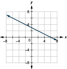 The figure shows a straight line on the x y- coordinate plane. The x- axis of the plane runs from negative 7 to 7. The y- axis of the planes runs from negative 7 to 7. The straight line goes through the points (negative 6, 6), (negative 4, 5), (negative 2, 4), (0, 3), (2, 2), (4, 1), and (6, 0).