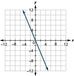 The figure shows a straight line on the x y- coordinate plane. The x- axis of the plane runs from negative 12 to 12. The y- axis of the planes runs from negative 12 to 12. The straight line goes through the points (negative 5, 10), (negative 4, 8), (negative 3, 6), (negative 2, 4), (negative 1, 2), (0, 0), (1, negative 2), (2, negative 4), (3, negative 6), (4, negative 8), (5, negative 10), and (6, negative 12)