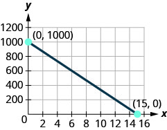 The figure shows a straight line on the x y- coordinate plane. The x- axis of the plane runs from 0 to 16. The y- axis of the planes runs from 0 to 1200 in increments of 200. The straight line goes through the points (0, 1000), (3, 800), (6, 600), (9, 400), (12, 200), and (15, 0). The points (0, 1000) and (15, 0) are marked and labeled with their coordinates.