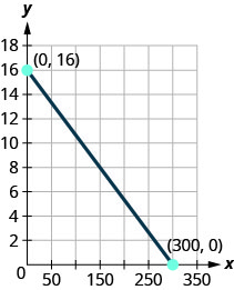 The figure shows a straight line on the x y- coordinate plane. The x- axis of the plane runs from 0 to 350 in increments of 50. The y- axis of the planes runs from 0 to 18 in increments of 2. The straight line goes through the points (0, 16), (150, 8), and (300, 0). The points (0, 16) and (300, 0) are marked and labeled with their coordinates
