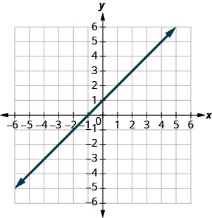 The figure shows a straight line on the x y- coordinate plane. The x- axis of the plane runs from negative 10 to 10. The y- axis of the planes runs from negative 10 to 10. The straight line goes through the points (negative 6, negative 5), (negative 5, negative 4), (negative 4, negative 3), (negative 3, negative 2), (negative 2, negative 1), (negative 1, 0), (0, 1), (1, 2), (2, 3), (3, 4), (4, 5), (5, 6), (6, 7), (7, 8), and (8, 9).