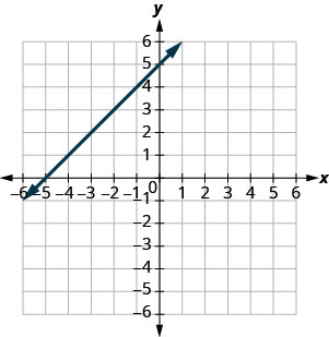 The figure shows a straight line on the x y- coordinate plane. The x- axis of the plane runs from negative 10 to 10. The y- axis of the planes runs from negative 10 to 10. The straight line goes through the points (negative 8, negative 3), (negative 7, negative 2), (negative 6, negative 1), (negative 5, 0), (negative 4, 1), (negative 3, 2), (negative 2, 3), (negative 1, 4), (0, 5), (1, 6), (2, 7), (3, 8), (4, 9), and (5, 10).