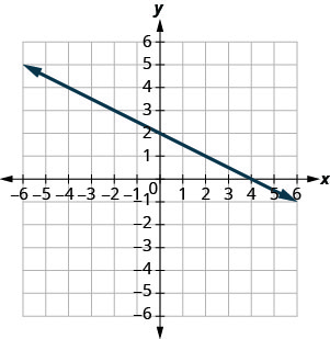 The figure shows a straight line on the x y- coordinate plane. The x- axis of the plane runs from negative 7 to 7. The y- axis of the planes runs from negative 7 to 7. The straight line goes through the points (negative 6, 5), (negative 4, 4), (negative 2, 3), (0, 2), (2, 1), (4, 0), and (6, negative 1).