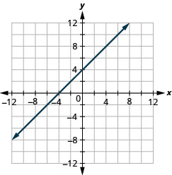 The figure shows a straight line on the x y- coordinate plane. The x- axis of the plane runs from negative 12 to 12. The y- axis of the planes runs from negative 12 to 12. The straight line goes through the points (negative 8, negative 4), (negative 7, negative 3), (negative 6, negative 2),(negative 5, negative 1), (negative 4, 0), (negative 3, 1), (negative 2, 2), (negative 1, 3), (0, 4), (1, 5), (2, 6), (3, 7), (4, 8), (5, 9), (6, 10), (7, 11), and (8, 12).