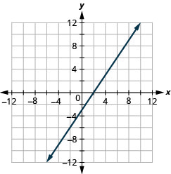 The figure shows a straight line on the x y- coordinate plane. The x- axis of the plane runs from negative 12 to 12. The y- axis of the planes runs from negative 12 to 12. The straight line goes through the points (negative 6, negative 12), (negative 4, negative 9), (negative 2, negative 6), (0, negative 3), (2, 0), (4, 3), (6, 6), (8, 9), and (10, 12).