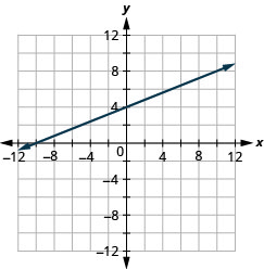 The figure shows a straight line on the x y- coordinate plane. The x- axis of the plane runs from negative 12 to 12. The y- axis of the planes runs from negative 12 to 12. The straight line goes through the points (negative 10, 0), (negative 5, 2), (0, 4), (5, 6), and (10, 8).