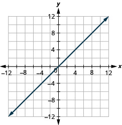 The figure shows a straight line on the x y- coordinate plane. The x- axis of the plane runs from negative 12 to 12. The y- axis of the planes runs from negative 12 to 12. The straight line goes through the points (negative 10, 10), (negative 9, 9), (negative 8, 8), (negative 7, 7), (negative 6, 6), (negative 5, 5), (negative 4, 4), (negative 3, 3), (negative 2, 2), (negative 1, 1), (0, 0), (1, 1), (2, 2), (3, 3), (4, 4), (5, 5), (6, 6), (7, 7), (8, 8), (9, 9), and (10, 10)