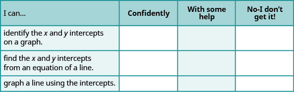 """The figure shows a table with four rows and four columns. The first row is a header row and it labels each column. The first column header is """"I can…"""", the second is """"confidently"""", the third is """"with some help"""", """"no minus I don't get it!"""". Under the first column are the phrases """"identify the x and y intercepts of a graph"""", """"find the x and y intercepts from an equation of a line"""", and """"graph a line using intercepts"""". Under the second, third, fourth columns are blank spaces where the learner can check what level of mastery they have achieved."""