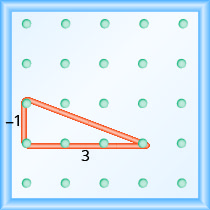 """The figure shows a grid of evenly spaced pegs. There are 5 columns and 5 rows of pegs. A rubber band is stretched between the peg in column 1, row 3, the peg in column 1, row 4 and the peg in column 4, row 4, forming a right triangle. The 1, 3 peg forms the vertex of the 90 degree angle and the line from the 1, 4 peg to the 4, 4 peg forms the hypotenuse of the triangle. The line from the 1, 3 peg to the 1, 4 peg is labeled """"negative 1"""". The line from the 1, 4 peg to the 4, 4 peg is labeled """"3""""."""