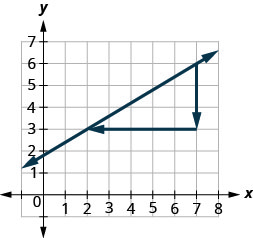 The graph shows the x y coordinate plane. The x -axis runs from 0 to 8. The y -axis runs from 0 to 7. A line passes through the points (2, 3) and (7, 6). An additional point is plotted at (7, 3). The three points form a right triangle, with the line from (2, 3) to (7, 6) forming the hypotenuse and the lines from (2, 3) to (7, 3) and from (7, 3) to (7, 6) forming the legs.