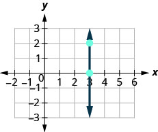The graph shows the x y coordinate plane. The x-axis runs from negative 1 to 5 and the y-axis runs from negative 2 to 2. A line passes through the points (3, 0) and (3, 2).