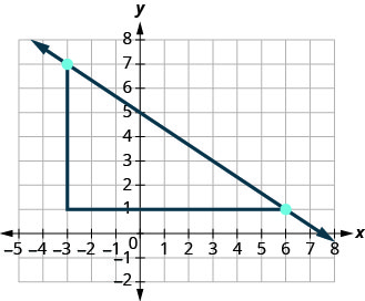 The graph shows the x y coordinate plane. The x and y-axes run from negative 7 to 7. A line passes through the points (negative 3, 7) and (6, 1). An additional point is plotted at (negative 3, 1). The three points form a right triangle, with the line from (negative 3, 7) to (6, 1) forming the hypotenuse and the lines from (negative 3, 7) to negative 1, 7) and from (negative 1, 7) to (6, 1) forming the legs.