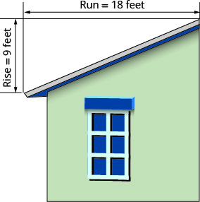"""This figure shows a house with a sloped roof. The roof on one half of the building is labeled """"pitch of the roof"""". There is a line segment with arrows at each end measuring the vertical length of the roof and is labeled """"rise equals 9 feet"""". There is a line segment with arrows at each end measuring the horizontal length of the root and is labeled """"run equals 18 feet""""."""