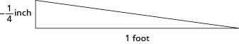 This figure is a right triangle. One leg is negative one quarter inch and the other leg is one foot.
