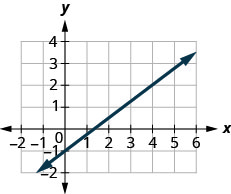 The graph shows the x y coordinate plane. The x-axis runs from negative 1 to 5 and the y-axis runs from negative 2 to 4. A line passes through the points (0, negative 1) and (4, 2).
