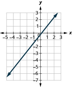 The graph shows the x y coordinate plane. The x-axis runs from negative 4 to 2 and the y-axis runs from negative 6 to 2. A line passes through the points (negative 3, 4) and (1, 1).
