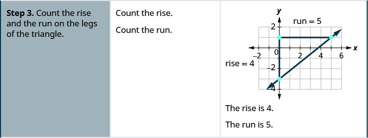 """The third row then says, """"Step 3. Count the rise and the run on the legs of the triangle."""" The rise is 4 and the run is 5."""