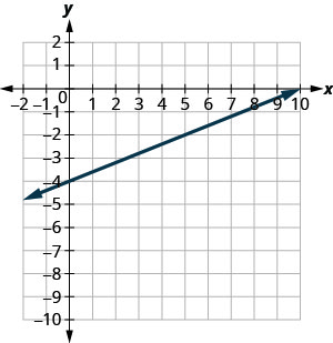 The graph shows the x y coordinate plane. The x and y-axes run from negative 10 to 10. A line passes through the points (negative 10, negative 8), (0, negative 4), and (10, 0).
